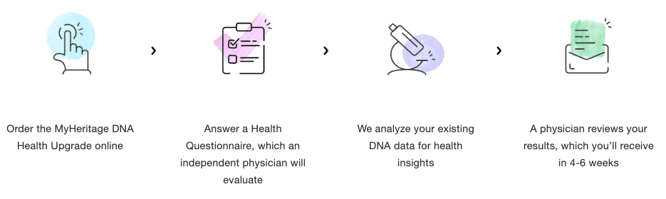 the send in steps for myHeritage's health section of their DNA test kit.